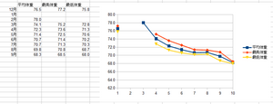 130905 体重グラフ.png